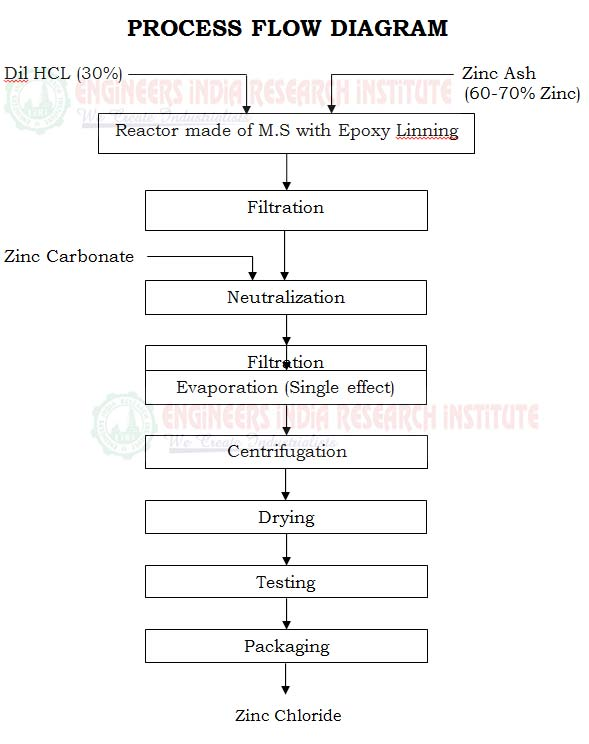 zinc process flow diagram zinc chloride  zncl2  project report manufacturing process  zinc chloride  zncl2  project report