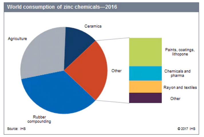 pie chart shows world consumption of zinc chemicals