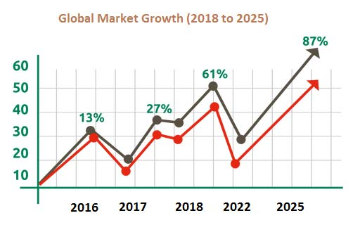 global-market-growth